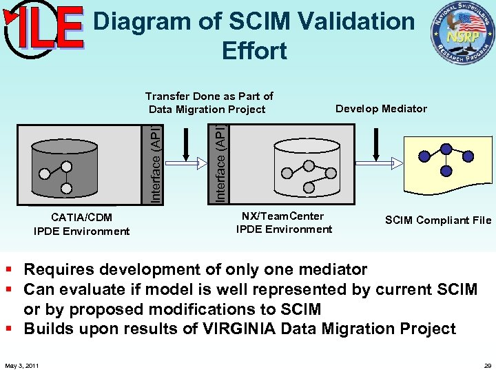 Diagram of SCIM Validation Effort CATIA/CDM IPDE Environment Interface (API) Internal Data Schema Interface