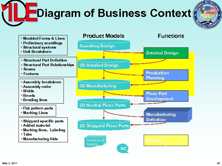 Diagram of Business Context Product Models • Moulded Forms & Lines • Preliminary scantlings