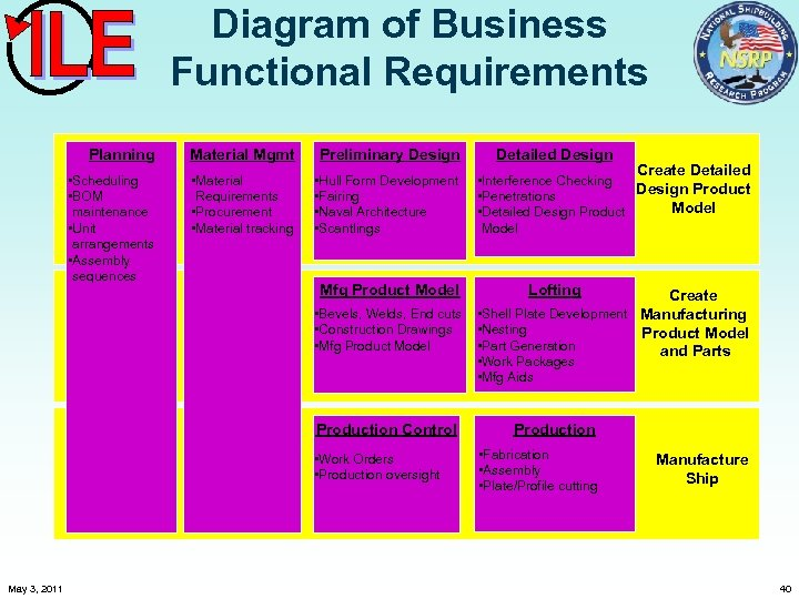 Diagram of Business Functional Requirements Planning Material Mgmt Preliminary Design • Scheduling • BOM