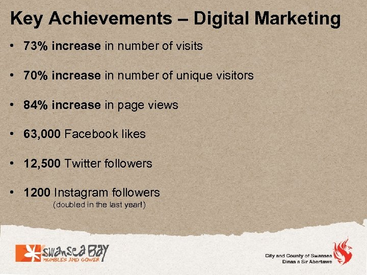 Key Achievements – Digital Marketing • 73% increase in number of visits • 70%