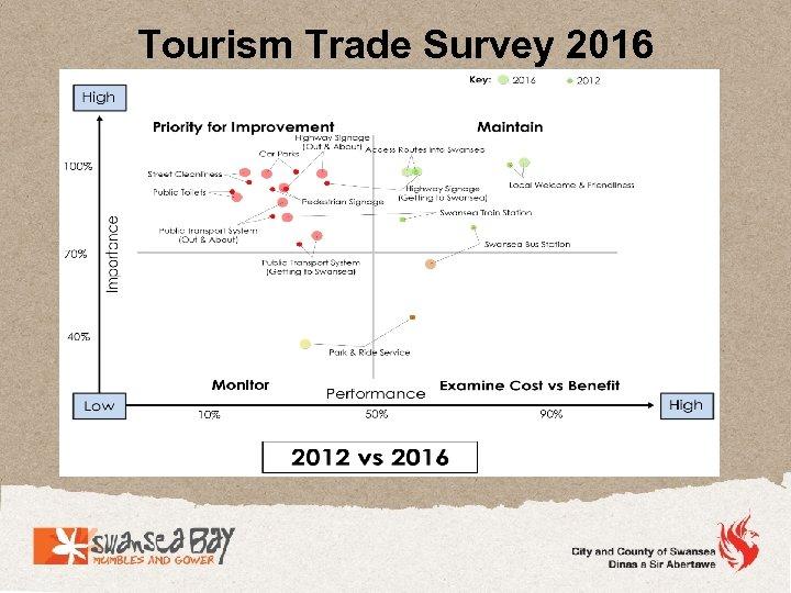 Tourism Trade Survey 2016