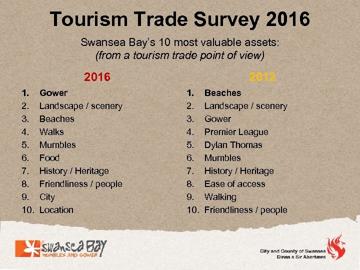Tourism Trade Survey 2016 Swansea Bay's 10 most valuable assets: (from a tourism trade