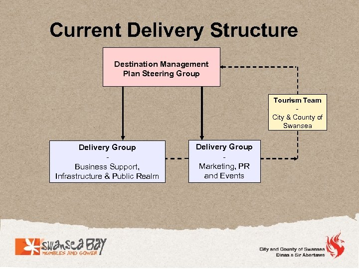 Current Delivery Structure Destination Management Plan Steering Group Tourism Team City & County of