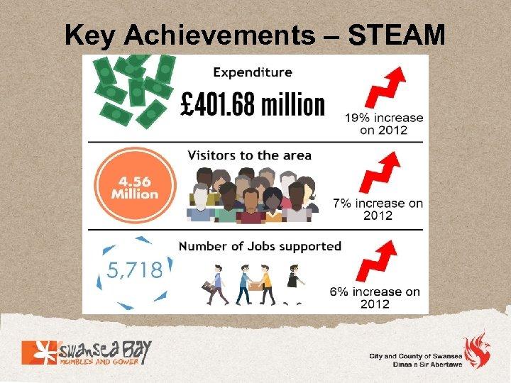 Key Achievements – STEAM