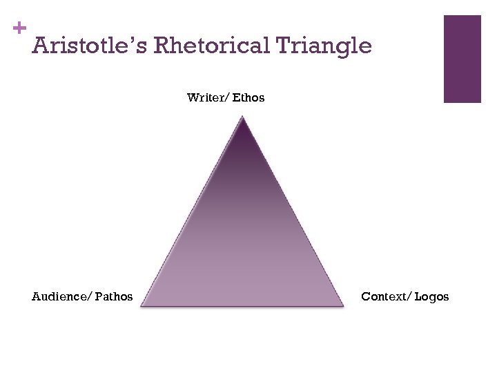 + Aristotle's Rhetorical Triangle Writer/ Ethos Audience/ Pathos Context/ Logos