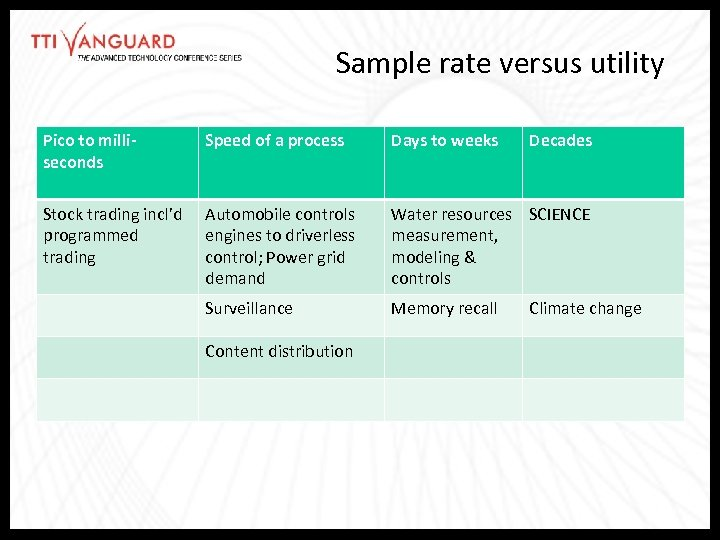 Sample rate versus utility Pico to milliseconds Speed of a process Days to weeks