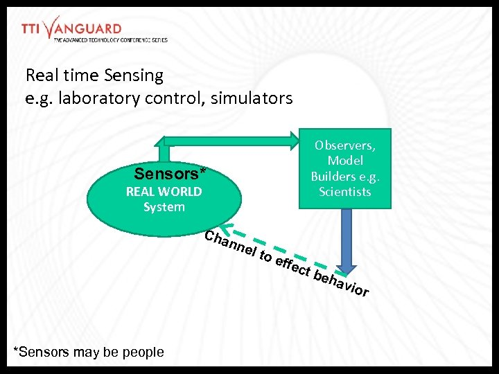 Real time Sensing e. g. laboratory control, simulators Observers, Model Builders e. g. Scientists