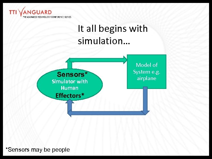 It all begins with simulation… Sensors* Simulator with Human *Sensors may be people Model