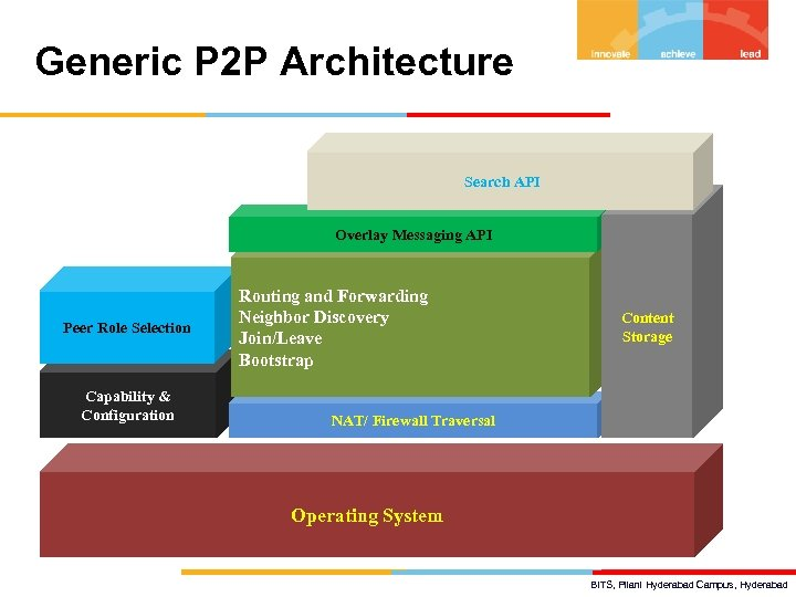 Generic P 2 P Architecture Search API Overlay Messaging API Peer Role Selection Capability