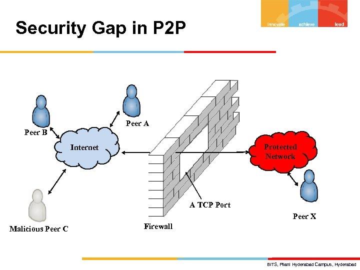 Security Gap in P 2 P Peer A Peer B Protected Network Internet A