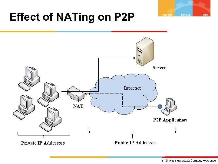 Effect of NATing on P 2 P Server Internet NAT P 2 P Application