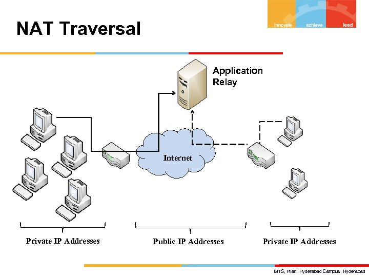 NAT Traversal Application Relay Internet Private IP Addresses Public IP Addresses Private IP Addresses