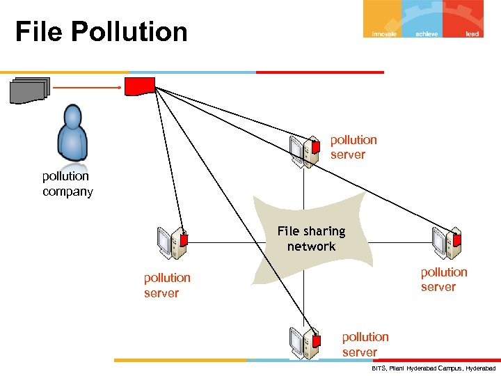 File Pollution pollution server pollution company File sharing network pollution server BITS, Pilani Hyderabad