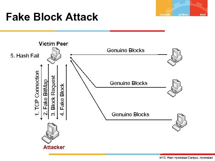 Fake Block Attack Victim Peer Genuine Blocks 4. Fake Block 2. Fake Bit. Map