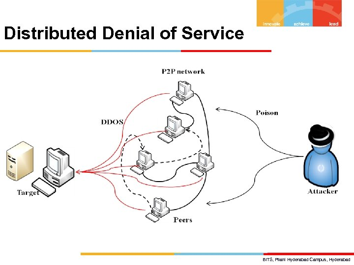 Distributed Denial of Service BITS, Pilani Hyderabad Campus, Hyderabad