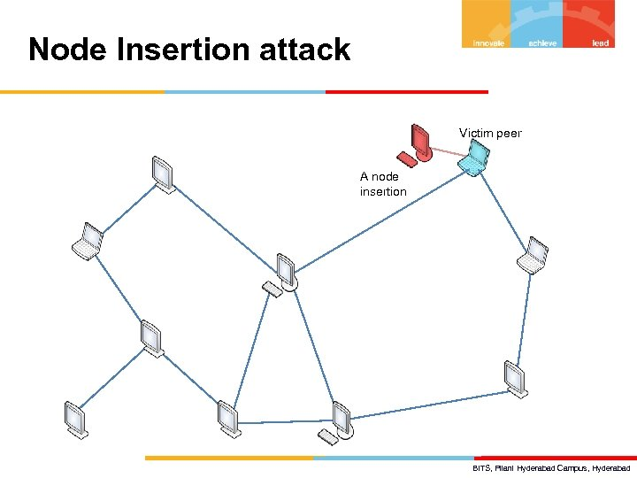 Node Insertion attack Victim peer A node insertion BITS, Pilani Hyderabad Campus, Hyderabad