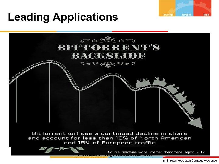 Leading Applications Source: Sandvine Global Internet Phenomena Report, 2012 Internet bandwidth usage estimation report,