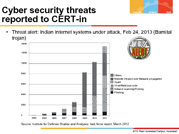 Cyber security threats reported to CERT-in • Threat alert: Indian Internet systems under attack,