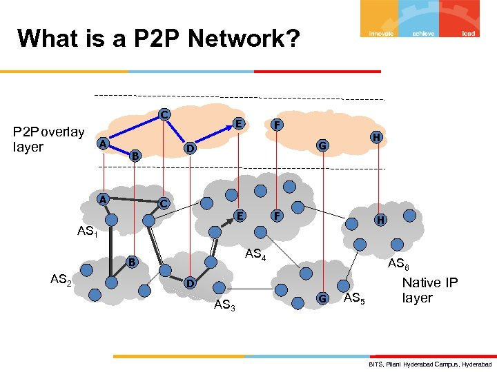 What is a P 2 P Network? C P 2 P overlay layer A