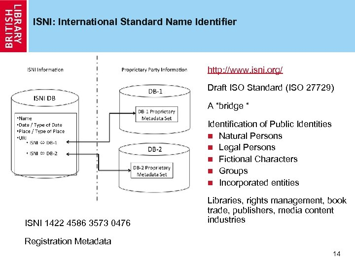 ISNI: International Standard Name Identifier http: //www. isni. org/ Draft ISO Standard (ISO 27729)