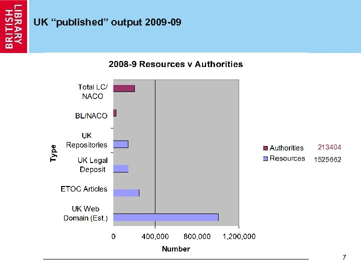 "UK ""published"" output 2009 -09 213404 1525662 7"