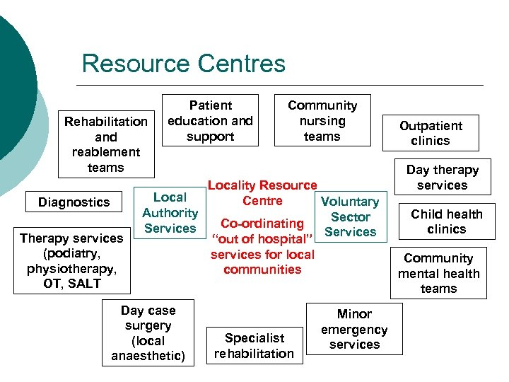 Resource Centres Rehabilitation and reablement teams Diagnostics Therapy services (podiatry, physiotherapy, OT, SALT Patient