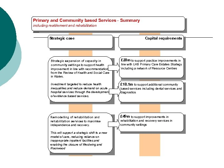 Primary and Community based Services - Summary including reablement and rehabilitation Strategic case Capital