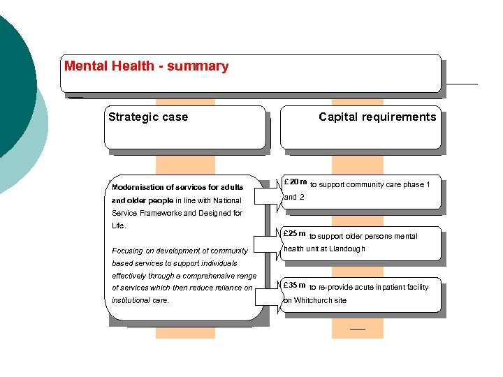 Mental Health - summary Strategic case Capital requirements Modernisation of services for adults £