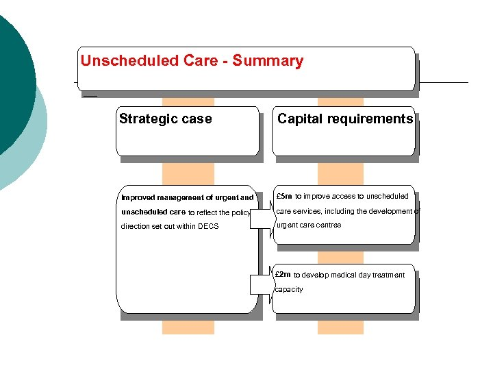 Unscheduled Care - Summary Strategic case Capital requirements Improved management of urgent and £