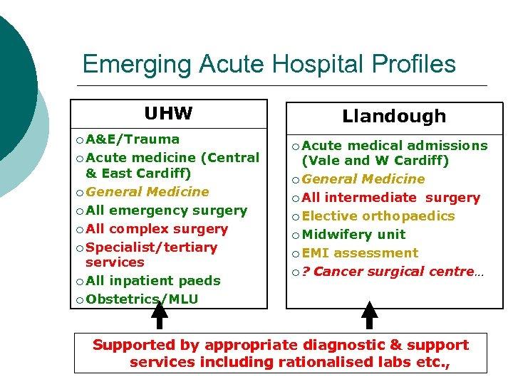 Emerging Acute Hospital Profiles UHW ¡ A&E/Trauma ¡ Acute medicine (Central & East Cardiff)