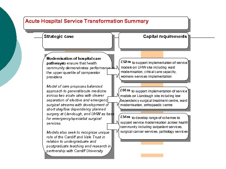 Acute Hospital Service Transformation Summary Strategic case Modernisation of hospital care pathways ensure that