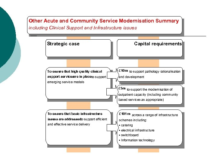 Other Acute and Community Service Modernisation Summary including Clinical Support and Infrastructure issues Strategic