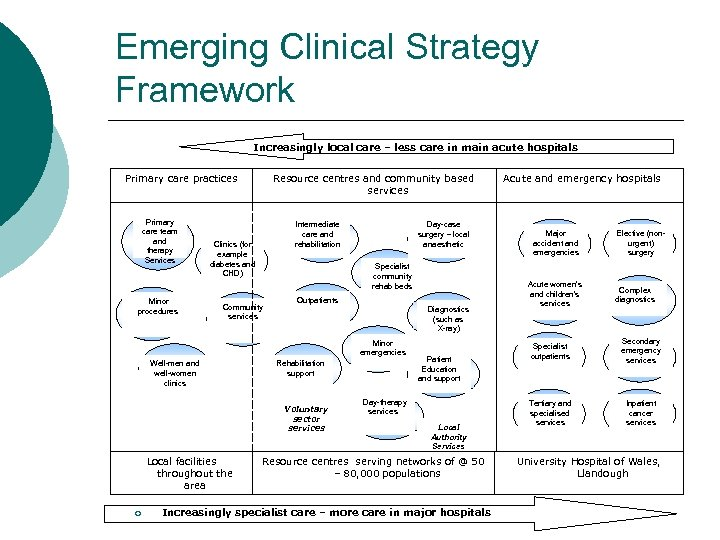 Emerging Clinical Strategy Framework Increasingly local care – less care in main acute hospitals