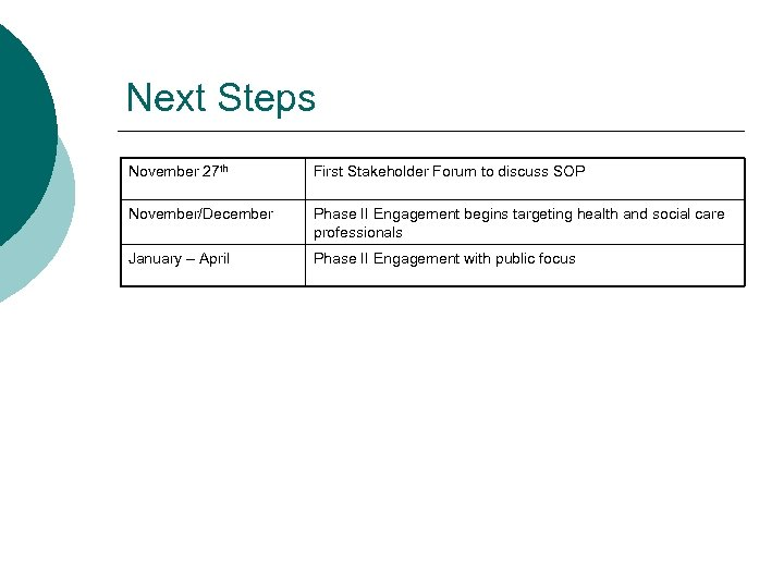Next Steps November 27 th First Stakeholder Forum to discuss SOP November/December Phase II