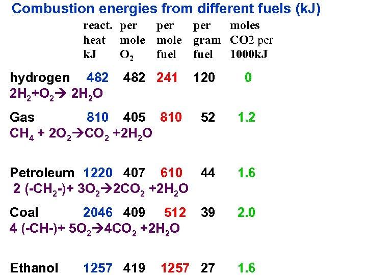 Combustion energies from different fuels (k. J) react. per per moles heat mole gram