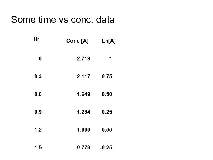 Some time vs conc. data Hr Conc [A] Ln[A] 0 2. 718 1 0.