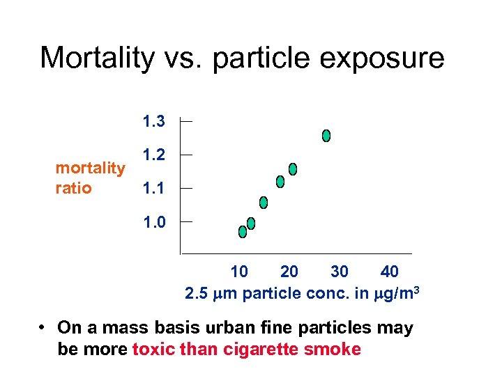 Mortality vs. particle exposure 1. 3 1. 2 mortality 1. 1 ratio 1. 0