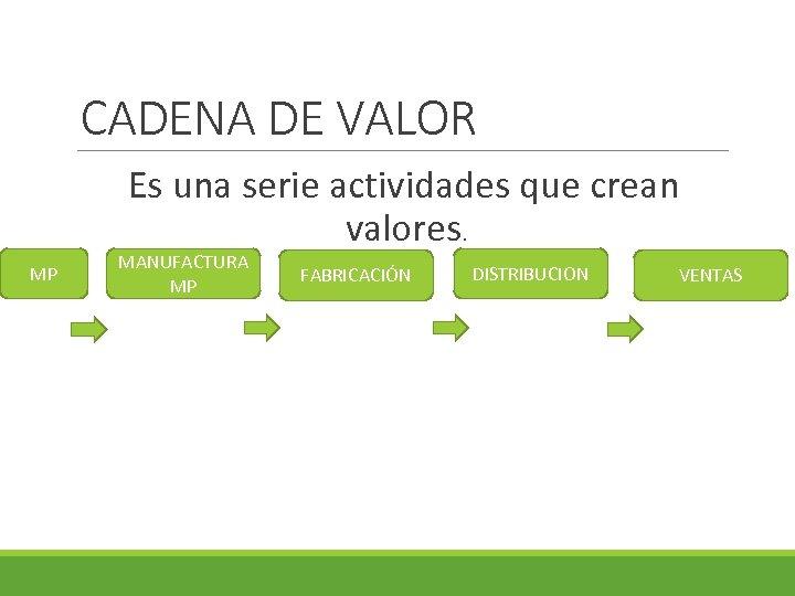 CADENA DE VALOR Es una serie actividades que crean valores. MP MANUFACTURA MP FABRICACIÓN