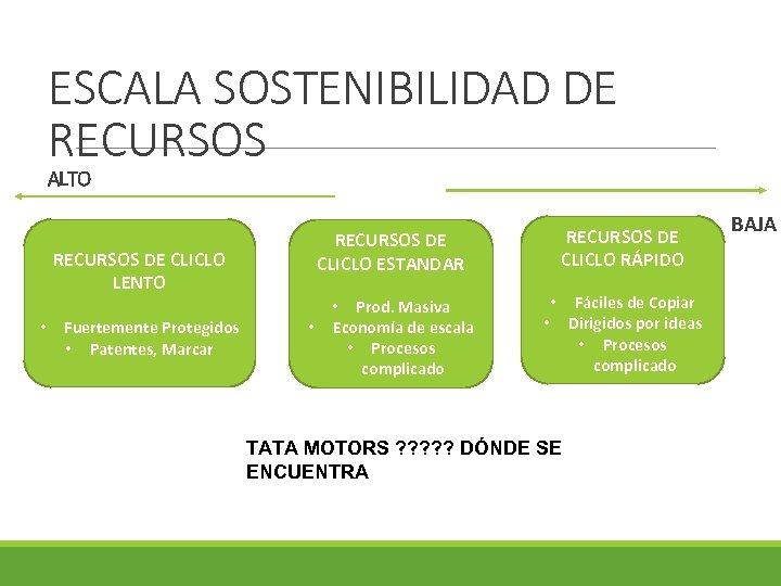 ESCALA SOSTENIBILIDAD DE RECURSOS ALTO RECURSOS DE CLICLO LENTO • Fuertemente Protegidos • Patentes,