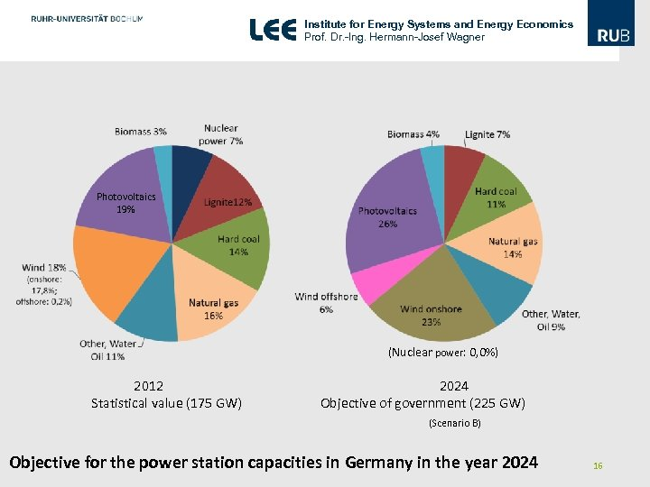 Institute for Energy Systems and Energy Economics Prof. Dr. -Ing. Hermann-Josef Wagner Photovoltaics 19%