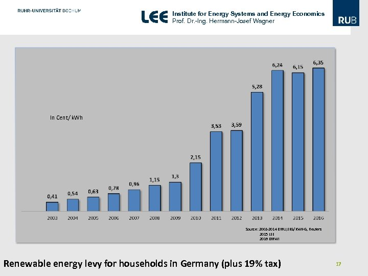 Institute for Energy Systems and Energy Economics Prof. Dr. -Ing. Hermann-Josef Wagner In Cent/