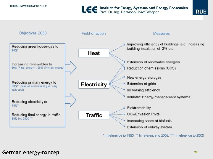 Institute for Energy Systems and Energy Economics Prof. Dr. -Ing. Hermann-Josef Wagner * In