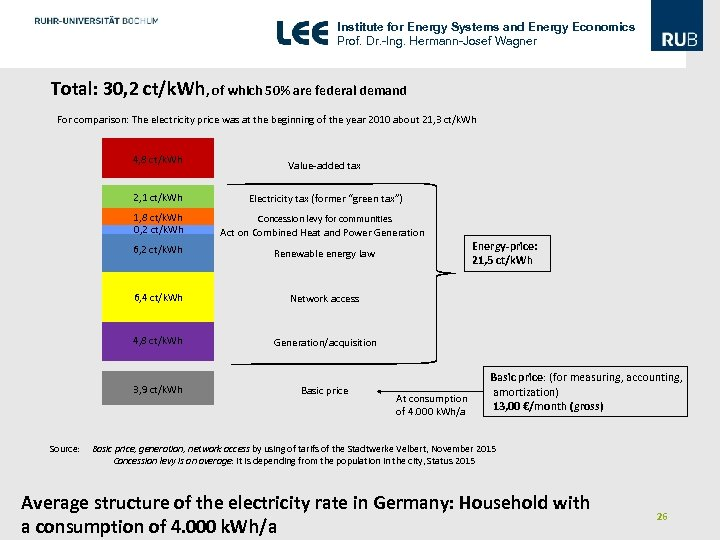 Institute for Energy Systems and Energy Economics Prof. Dr. -Ing. Hermann-Josef Wagner Total: 30,
