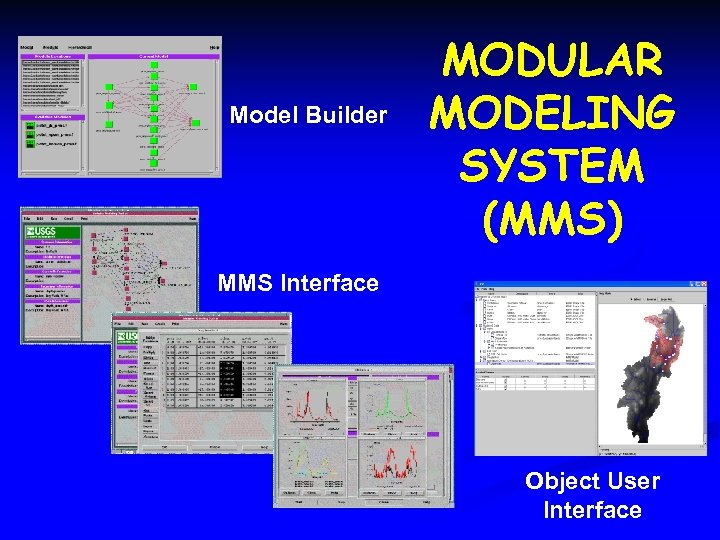 Model Builder MODULAR MODELING SYSTEM (MMS) MMS Interface Object User Interface