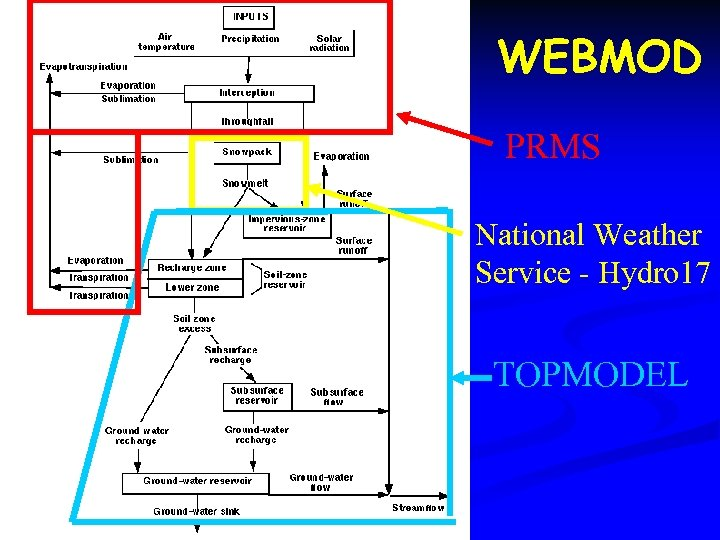 WEBMOD PRMS National Weather Service - Hydro 17 TOPMODEL