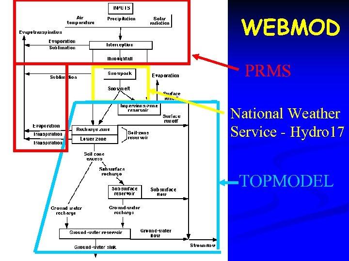 WEBMOD PRMS National Weather Service - Hydro 17 TOPMODEL