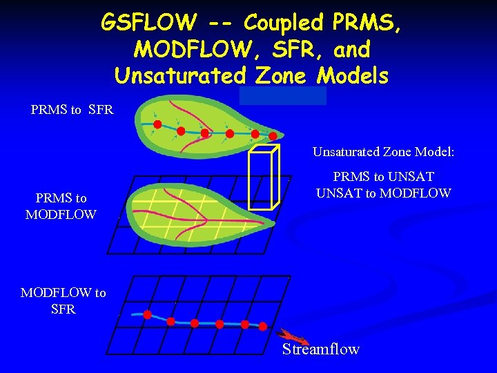 GSFLOW -- Coupled PRMS, MODFLOW, SFR, and Unsaturated Zone Models PRMS to SFR Unsaturated