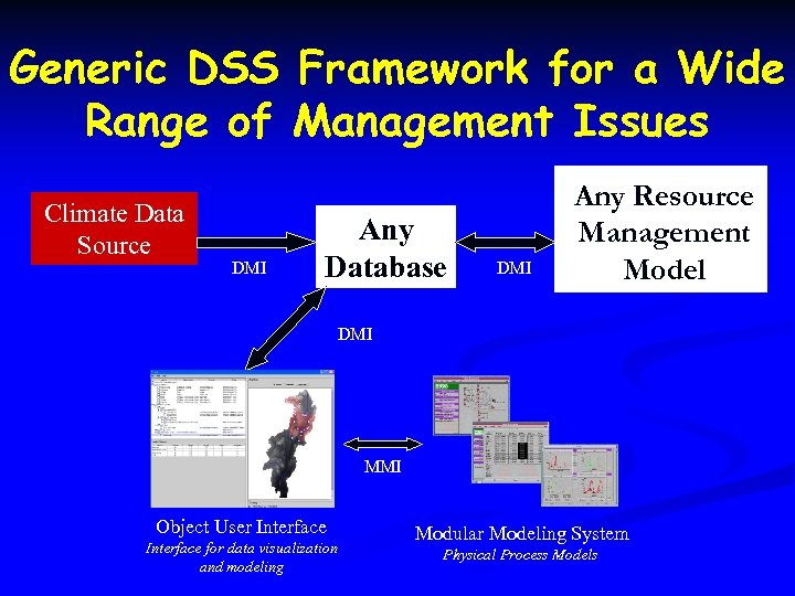 Generic DSS Framework for a Wide Range of Management Issues Climate Data Source DMI