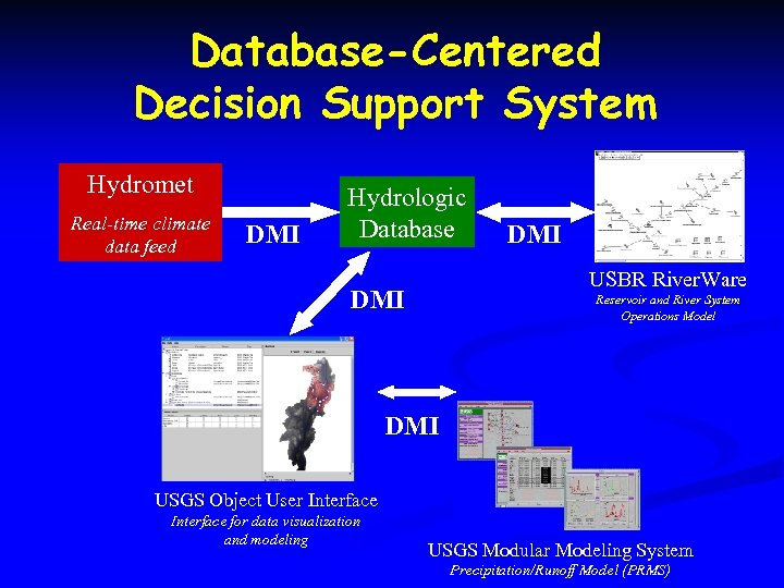 Database-Centered Decision Support System Hydromet Real-time climate data feed DMI Hydrologic Database DMI USBR