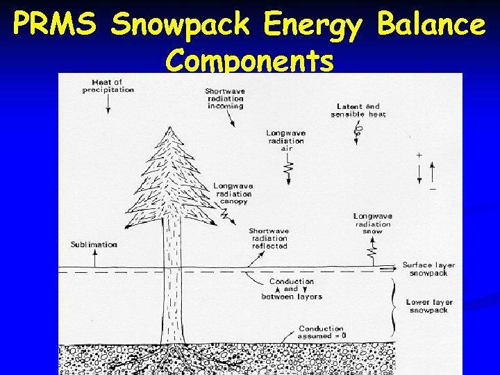 PRMS Snowpack Energy Balance Components